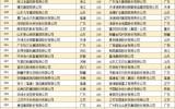 沐鸣2平台在线注册_《2017年中国装备制造业100强》排行榜隆重发布