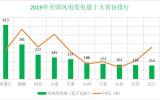 沐鸣2app娱乐2019年全国发电量增长3.5% 火电增长1.9% 水电增长4.8%