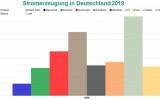 沐鸣2官方在线客服2019年德国可再生能源发电量首超化石燃料