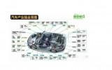 沐鸣2代理注册中国力推全球汽车产业链加快复原